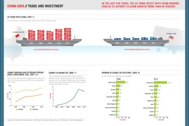 US Imports from China Archives - China Business Review