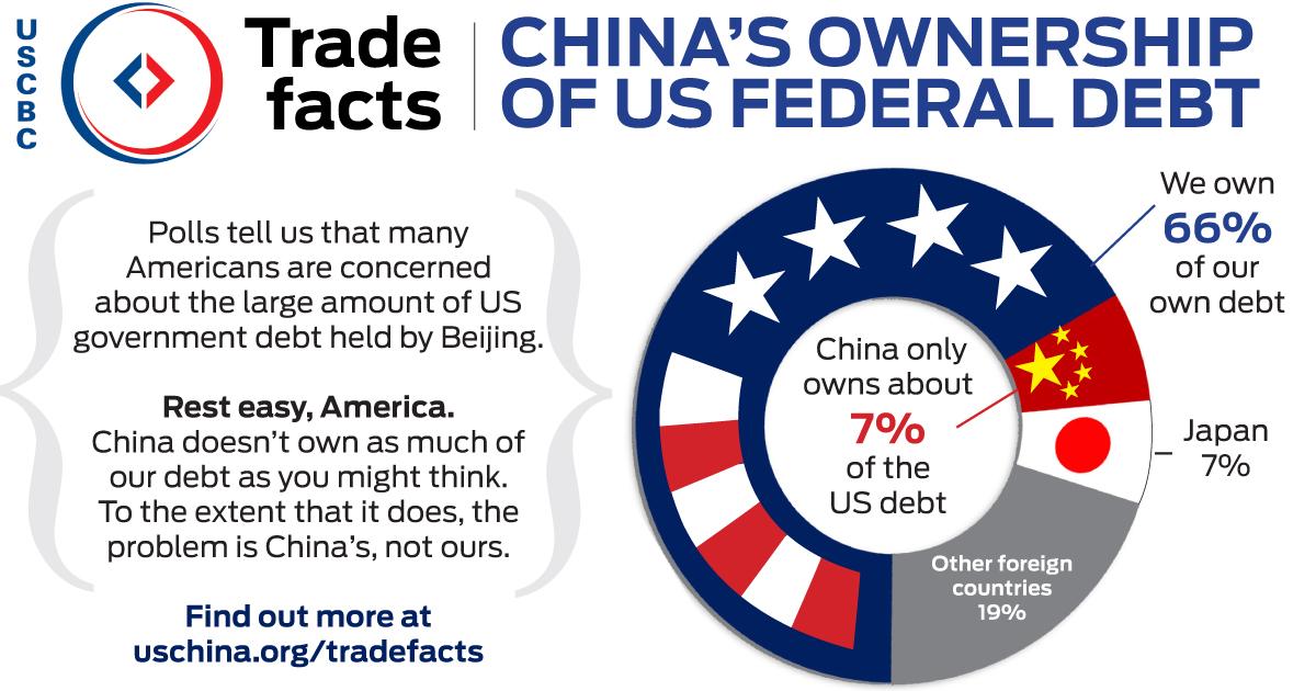 TRADE FACTS: China's Ownership of US Federal Debt – China