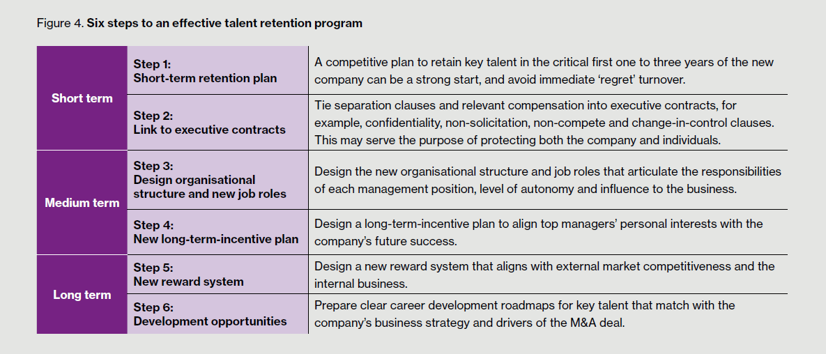 The road to globalization for chinese multinationals china business review for Long term incentive plan design