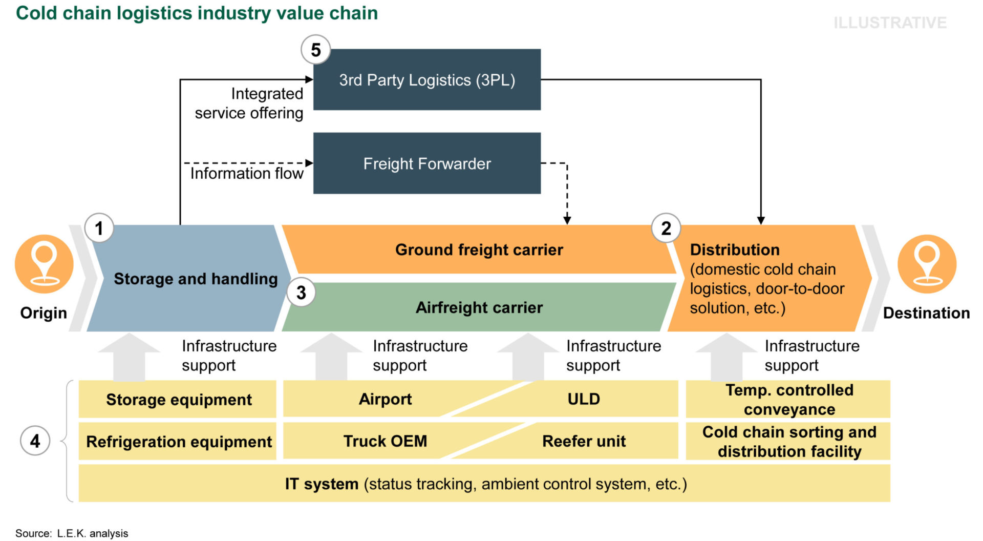 Seizing Opportunities in China's Cold Chain Logistics