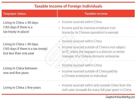 Individual Income Tax for Expats in China - China Business Review
