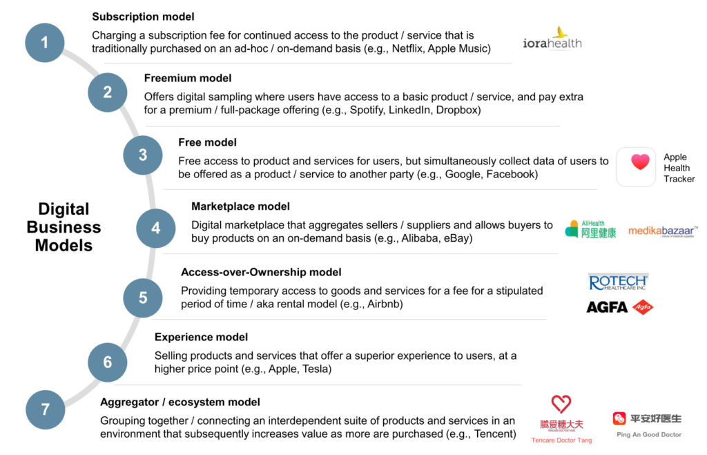 Digital business models in medtech